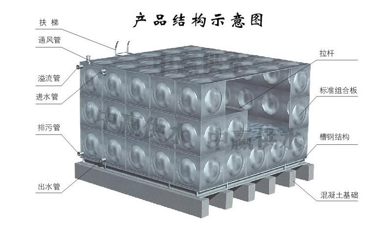 方形不锈钢水箱(生活水箱,消防水箱,焊接式水箱)