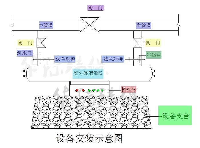 紫外线消毒器工作原理安装图