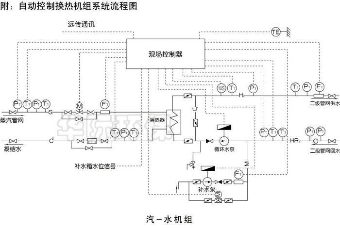 汽-水板式换热机组