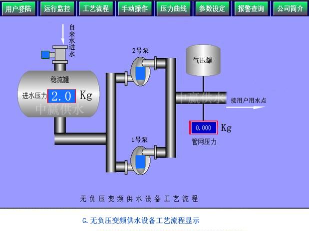 中赢直联式管网叠压高楼增压供水飞速直播快船火箭工艺流程