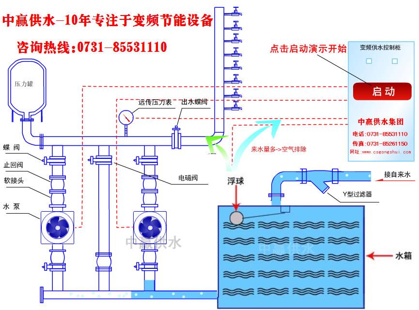 管网水箱串联无塔式恒压供水飞速直播快船火箭工作原理