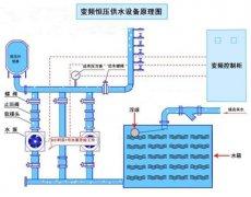 重庆红亮自来水厂定购恒压供水飞速直播快船火箭